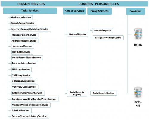 Information Personservices S034 Dg Dt